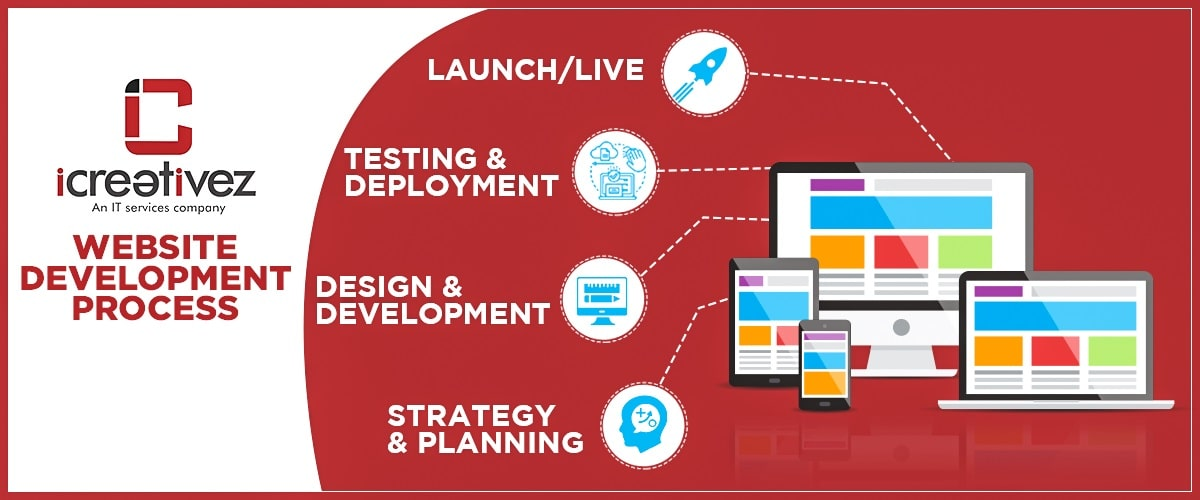 Software, Website designing, Web development process cycle in Pakistan